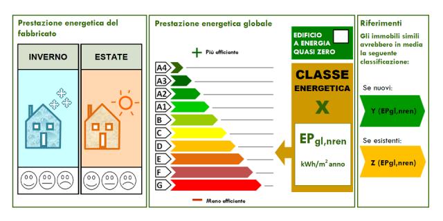 La Certificazione Energetica nel 2015: obblighi e novità